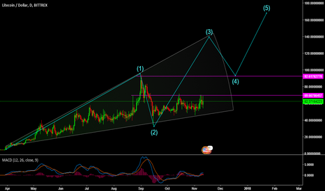 LTCUSD: Projection channel and important level