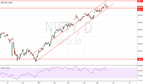 NIFTY: Nifty may see 9600 this time.