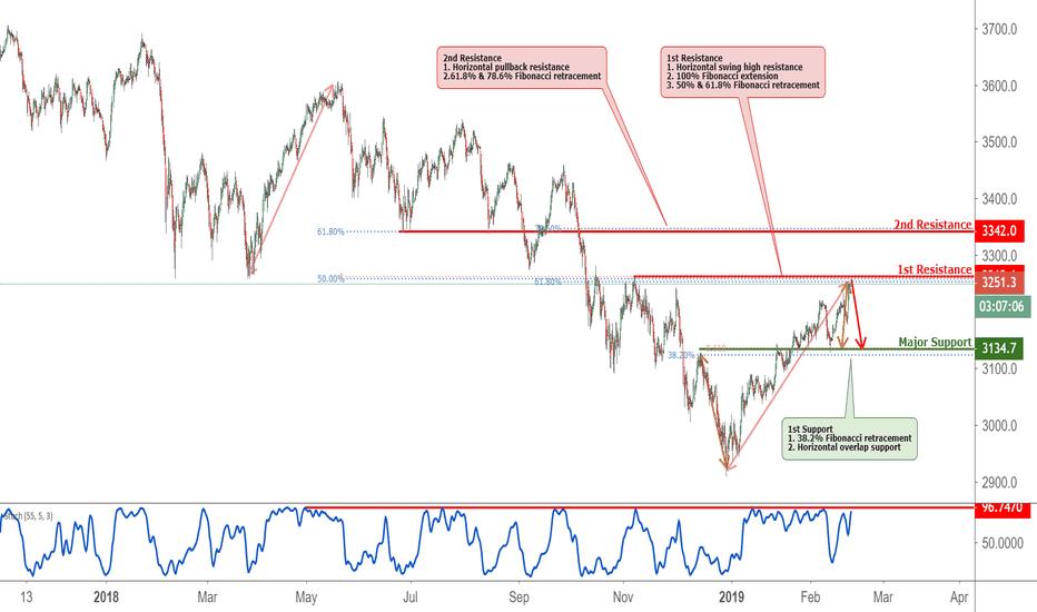 EU50EUR: Euro stoxx 50 approaching resistance, potential drop!