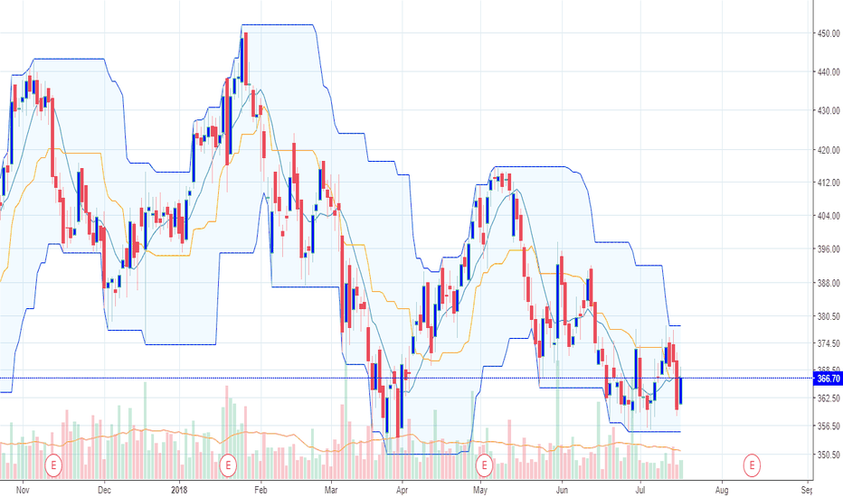 ADANIPORTS: lower highs...ABCD pattern might take the stock to 310 -320