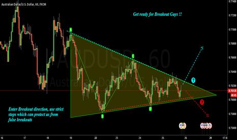 AUDUSD: AUDUSD :Breakout - Symmetrical triangle pattern