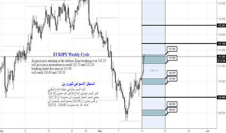 EURJPY: ERUJPY Weekly cycle