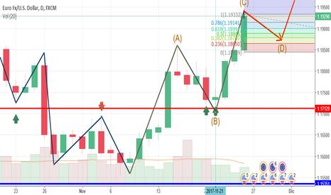EURUSD: FX EURUSD trend bullish - analisi con rintracciamento Fibonacci