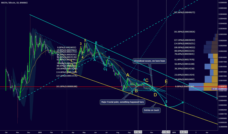 IOTABTC: Still in descending channel, but we are close for great entries