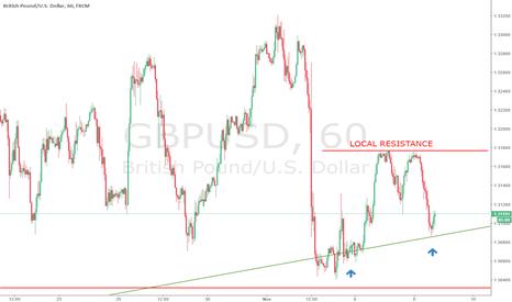 GBPUSD: GBPUSD respecting trendline