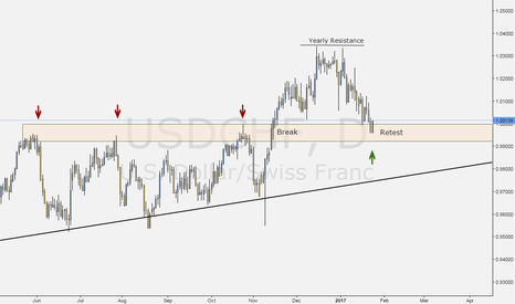 USDCHF: Resistance Turned Support