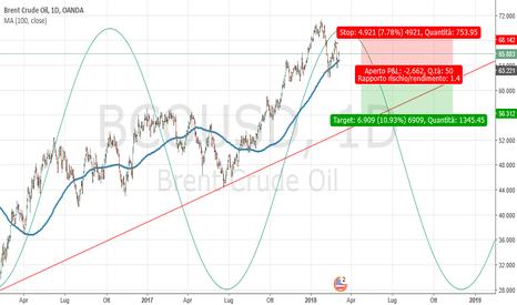 BCOUSD: UKBrent: probabile inversione per chiusura ciclica