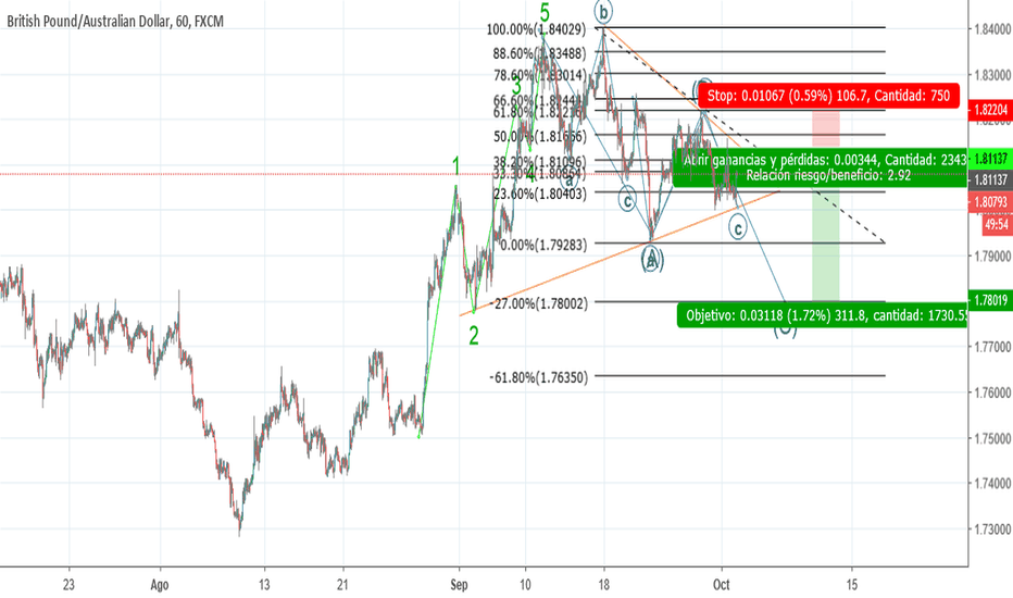 GBPAUD: volvemos a lo basico sell limit