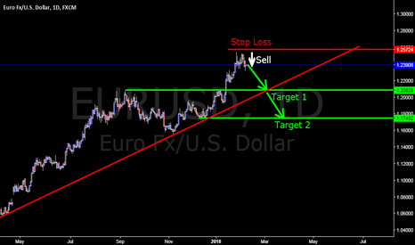 EURUSD: EURUSD on Feb 07. 2018 - Forex Khmer