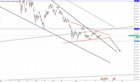 BTCUSD: Вне рынка похоже движ будет вниз