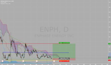 ENPH: Enph Long