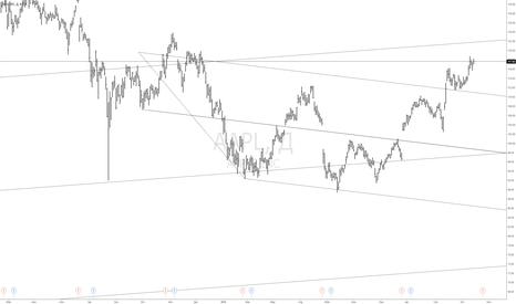AAPL: trend lines