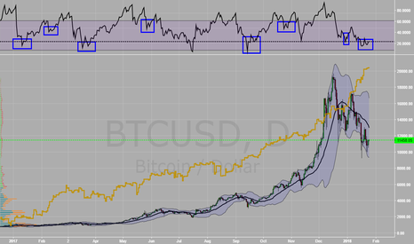 BTCUSD: RSI double bottom on daily time frame