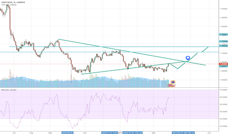 GBPAUD: up trend