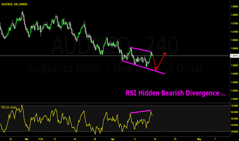 AUDNZD: Opportunity to  Double Your Accounts.
