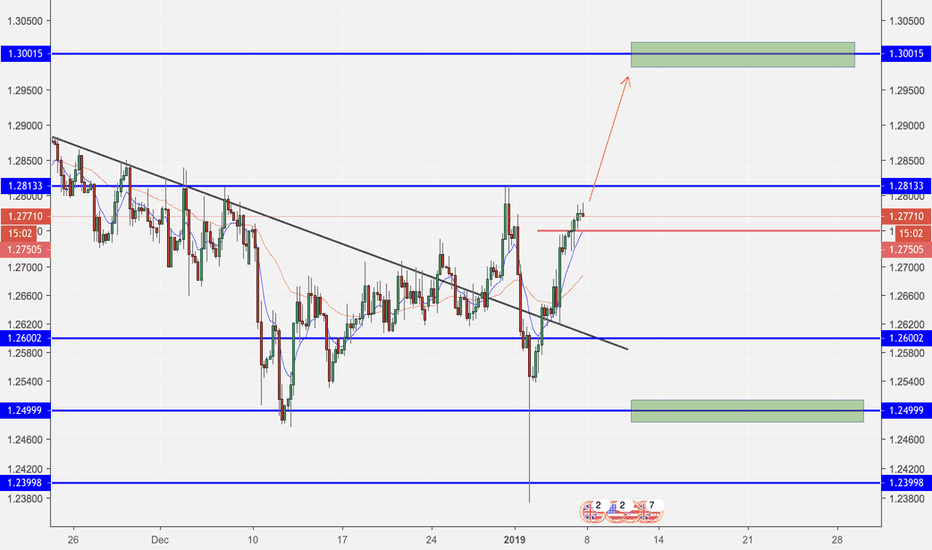 GBPUSD: GBP/USD LONG 1/07/19 Target 1.3