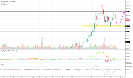 BTCUSD: Correccion bitcoin