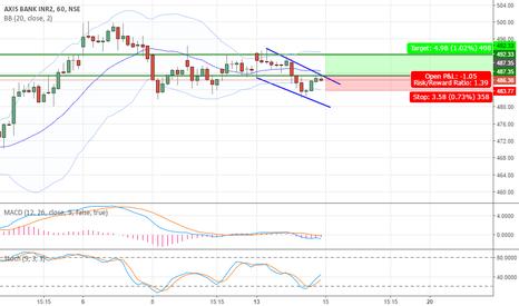 AXISBANK: Falling Wedge on Axis Bank