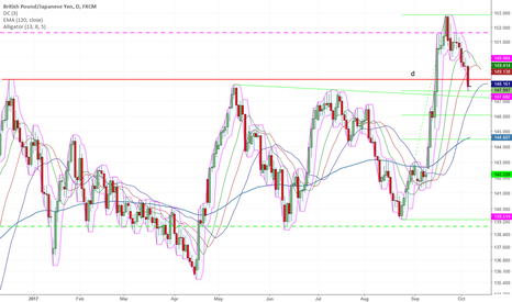 GBPJPY: Correction or New Trend?