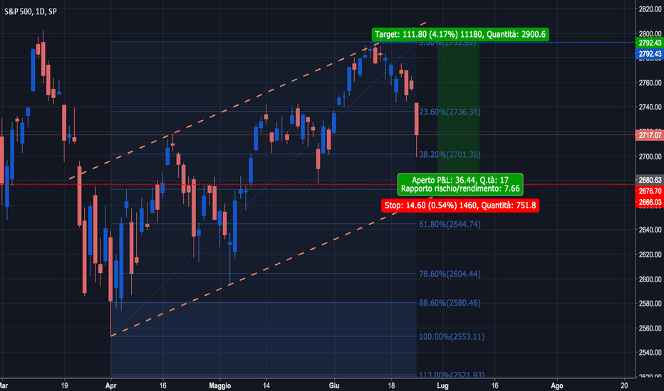 SPX: S&P500 Long (video analisi)