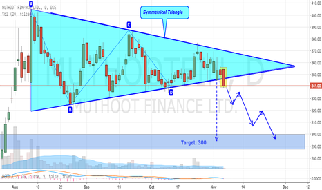 MUTHOOTFIN: Muthoot Finance - Breaks Symmetrical Triangle