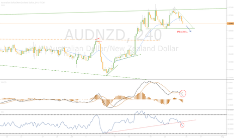AUDNZD: Waiting Break