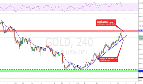 GOLD: A retest and double top opportunity!