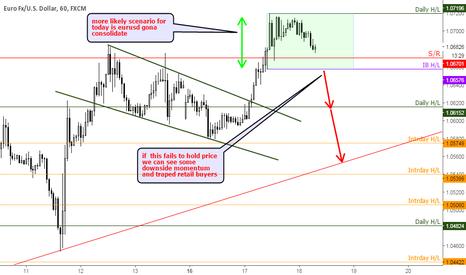 EURUSD: EURUSD Bearish/Consolidation scenario before ECB