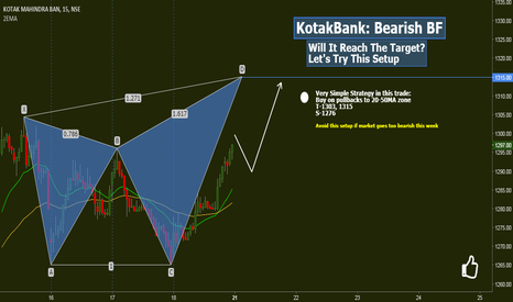 KOTAKBANK: Kotak Bank: Bearish Butterfly
