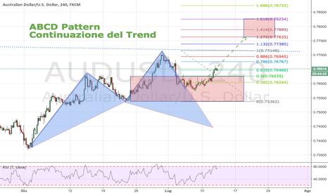 AUDUSD: AUDUSD: ABCD pattern completato e Continuazione del Trend