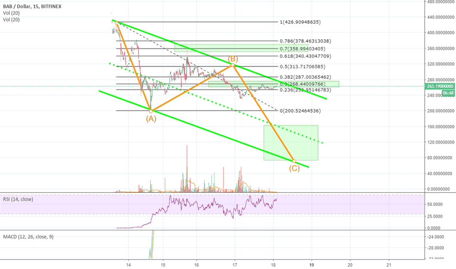 BABUSD: #BitcoinABC | $BAB is ready to Sink like a SHIP! Titanic-style!
