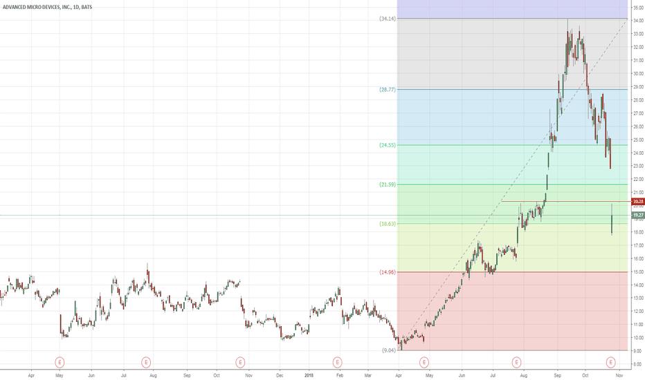 AMD: Post Earnings