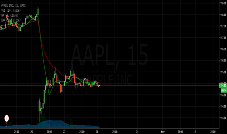 AAPL: SHORT AAPL (INTRADAY)