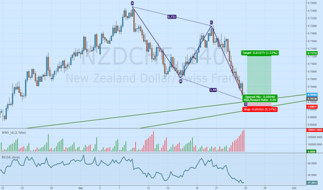 NZDCHF: abcd completed