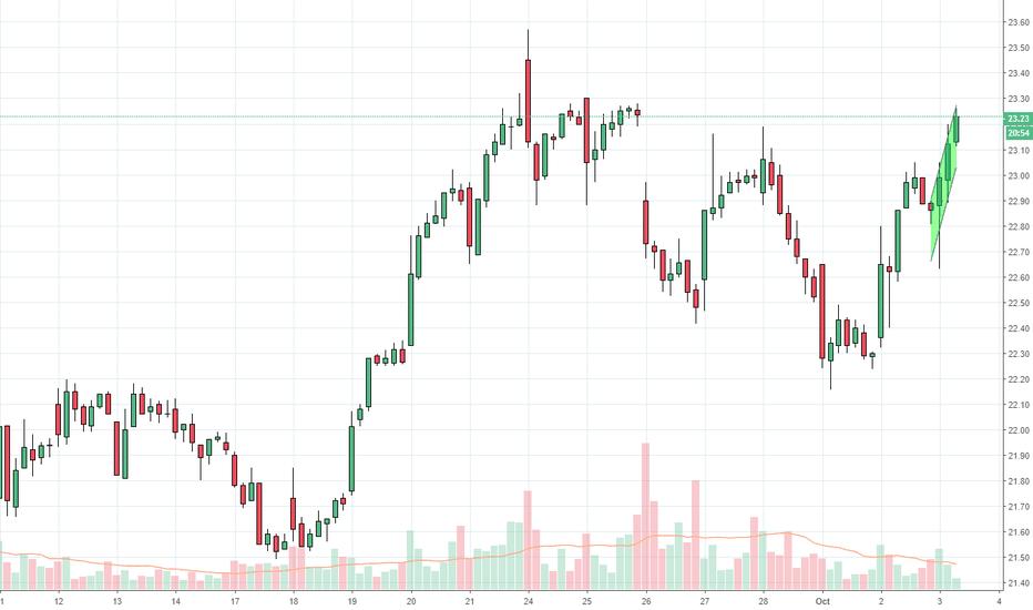 COG: Upward Substantial Bull Side