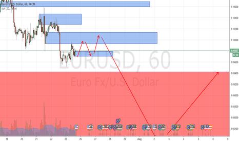 EURUSD: EUR USD Short term bullishness followed by long term bias bear