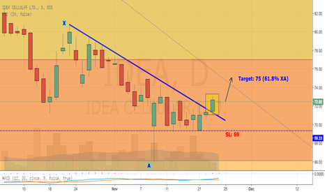 IDEA: IDEA BREAKS ABOVE DOWNTREND LINE