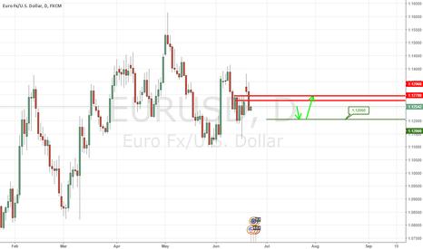 EURUSD: A Fall Down To 1.1206