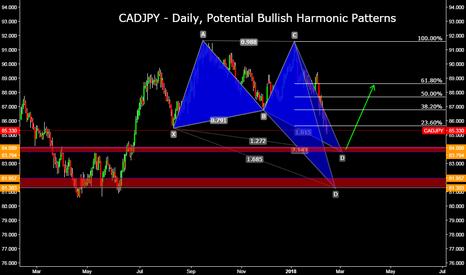 CADJPY: CADJPY - Daily, Potential Bullish Harmonic Patterns