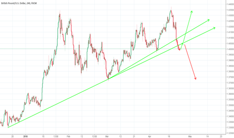 GBPUSD: Where is it going? GBP USD