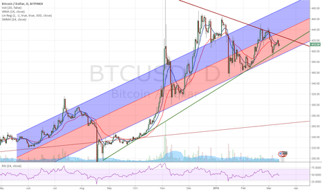 BTCUSD: Trending in the lower June 2015's linear regression deviation