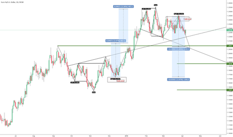 EURUSD: EURUSD still has downside potential