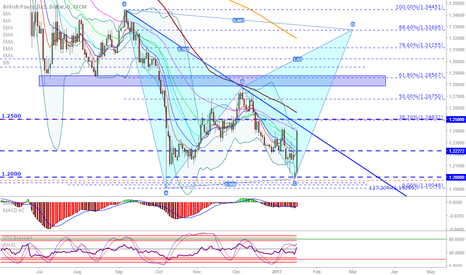GBPUSD: GBP/USD: Possible start of new impuls with this strong candle!