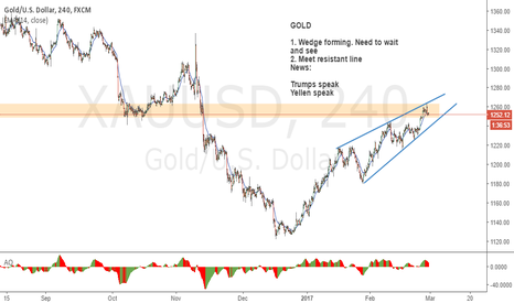 XAUUSD: GOLD : Wedge and resistant zone