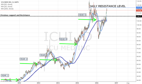 ICUI: ICUI Good buy between range