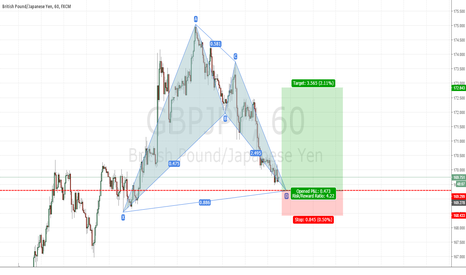 GBPJPY: GBPJPY buy set up