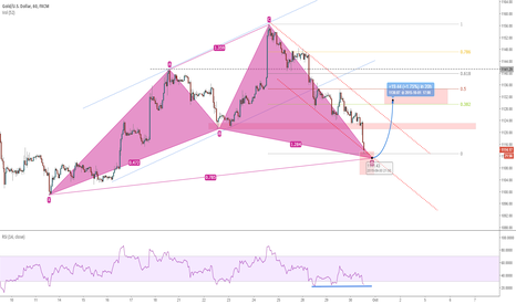 XAUUSD: GOLD - Swing High
