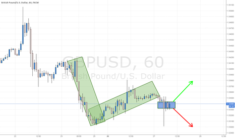 GBPUSD: The Judgment Point...Short Term Trade