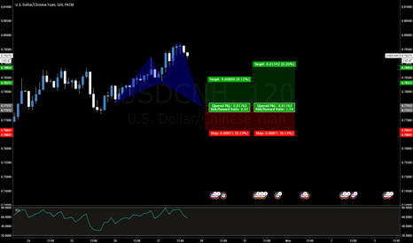 USDCNH: USDCNH Bullish Shark