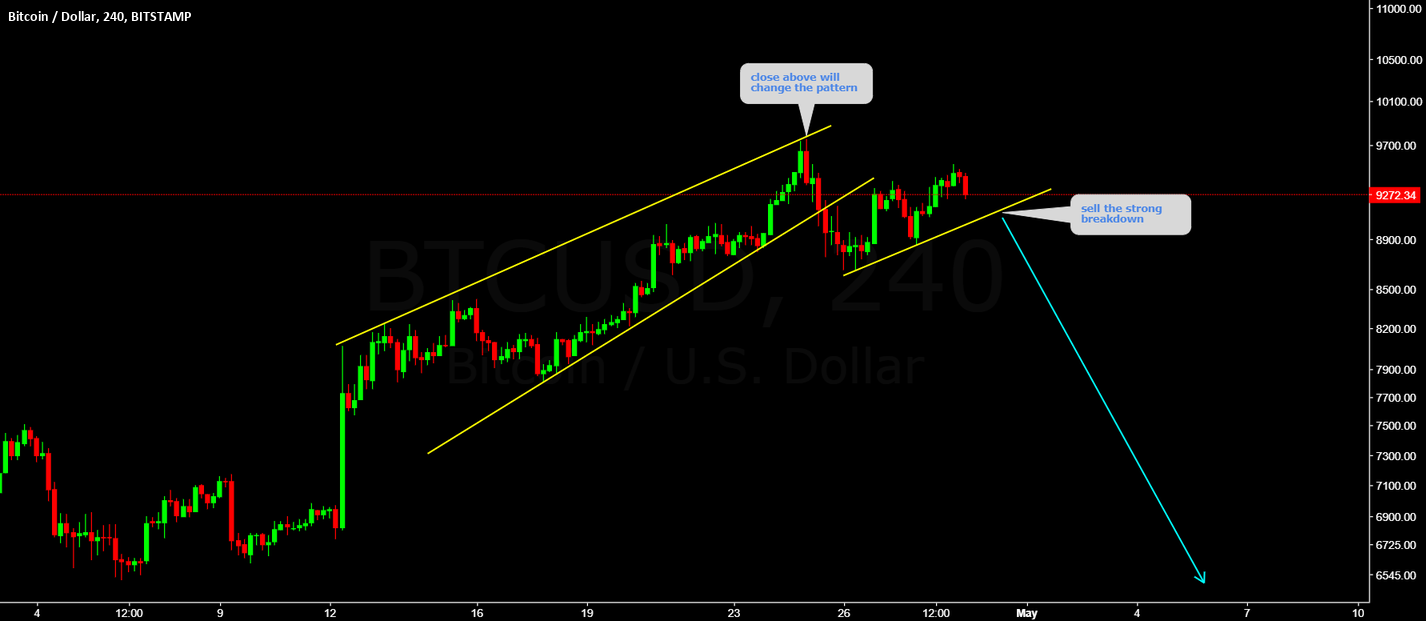BTCUSD sell the strong breakout